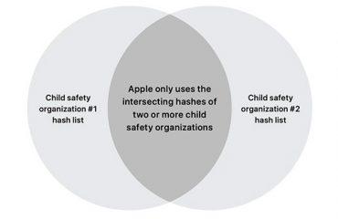 Apple CSAM